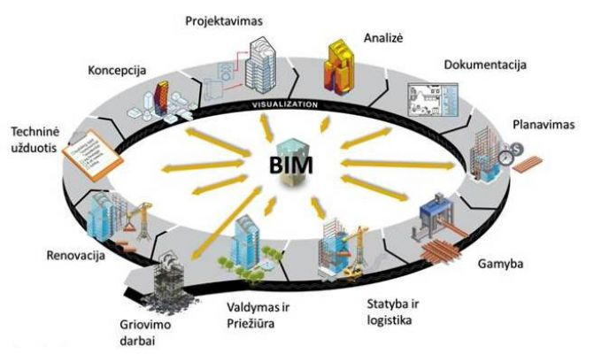 how can bim technology assist in optimising Although the goal of bim is making better use of technology, cultural change begins offline allen emphasizes the importance of building strong in-person relationships, which can prove to be the most important factor in initiating technological changes.